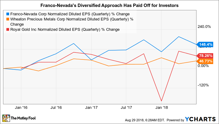FNV Normalized Diluted EPS (Quarterly) Chart