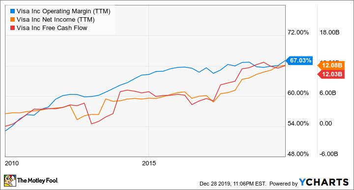 V Operating Margin (TTM) Chart