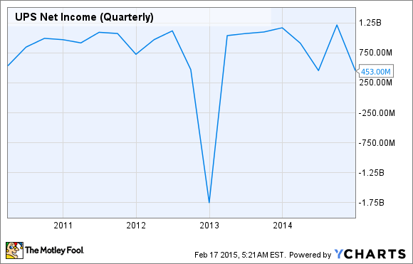 UPS Net Income (Quarterly) Chart