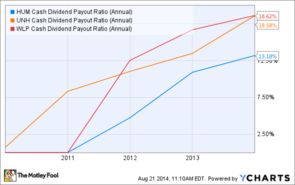 HUM Cash Dividend Payout Ratio (Annual) Chart