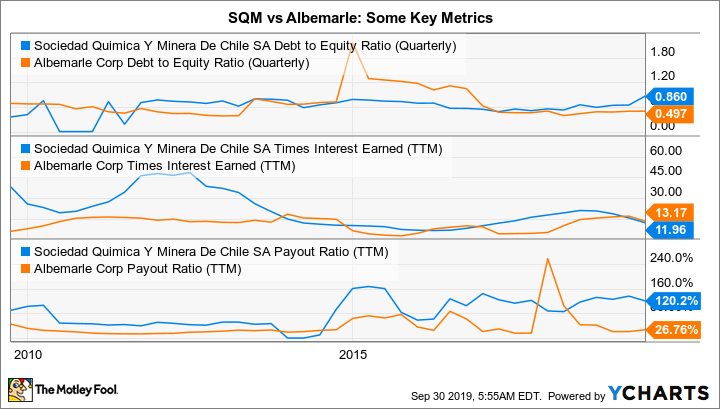 SQM Debt to Equity Ratio (Quarterly) Chart