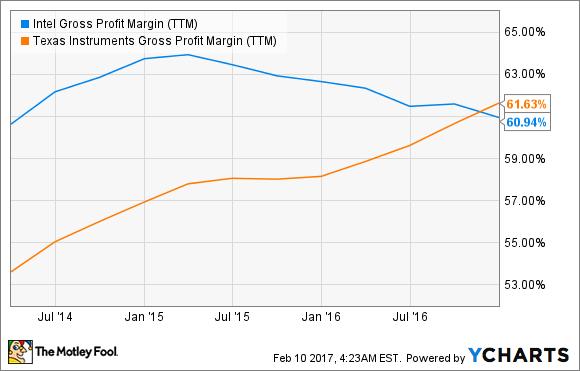 INTC Gross Profit Margin (TTM) Chart