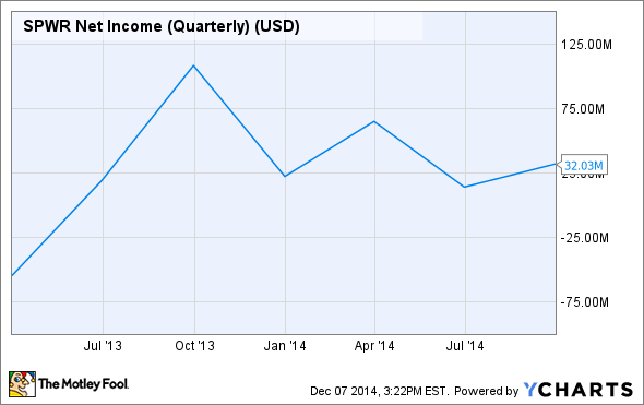 SPWR Net Income (Quarterly) Chart