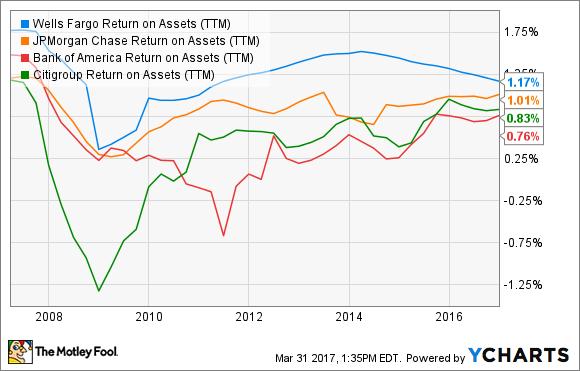 WFC Return on Assets (TTM) Chart