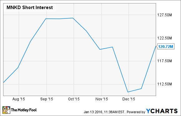 MNKD Short Interest Chart