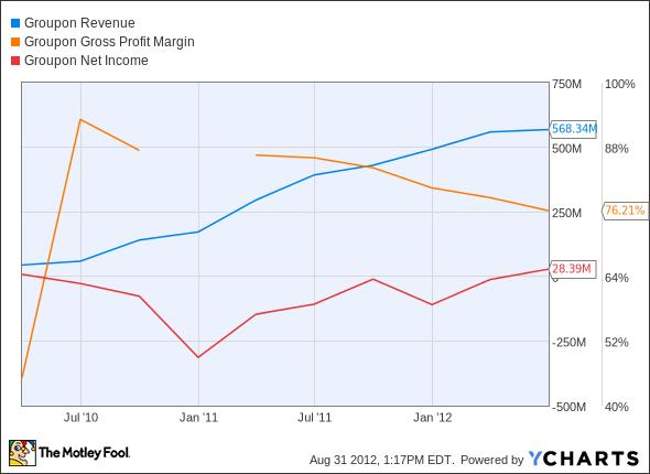 GRPN Revenue Chart