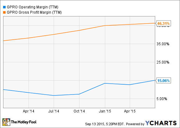 GPRO Operating Margin (TTM) Chart