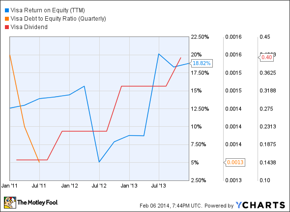 V Return on Equity (TTM) Chart