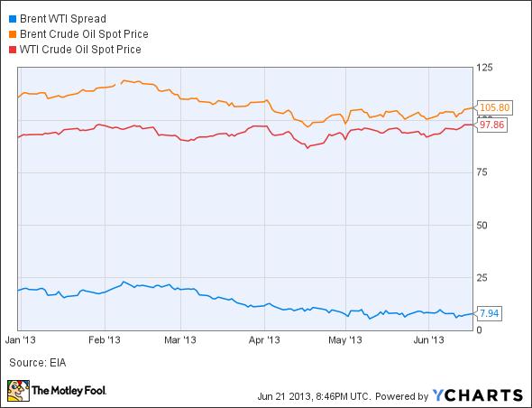 Brent WTI Spread Chart