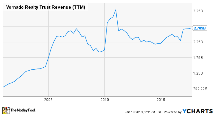 VNO Revenue (TTM) Chart