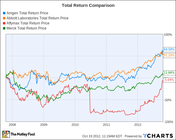 AMGN Total Return Price Chart