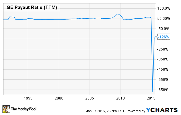 GE Payout Ratio (TTM) Chart
