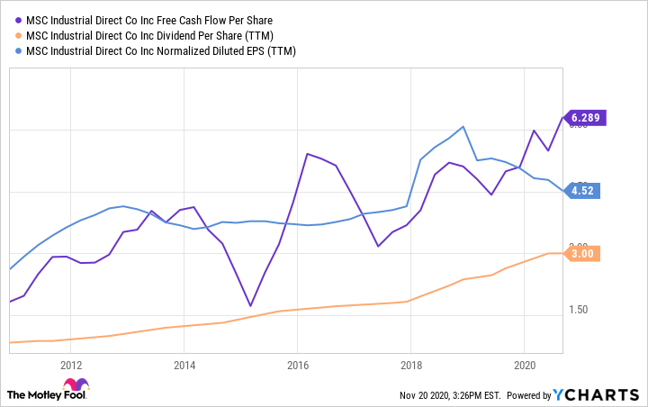 MSM Free Cash Flow Per Share Chart
