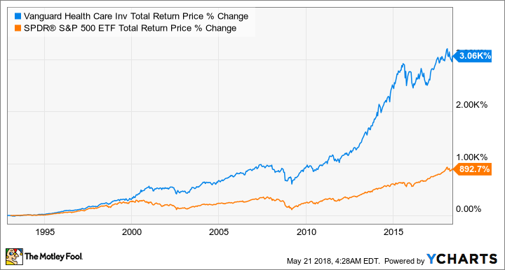 VGHCX Total Return Price Chart