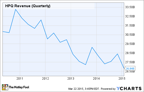 HPQ Revenue (Quarterly) Chart