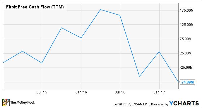 FIT Free Cash Flow (TTM) Chart