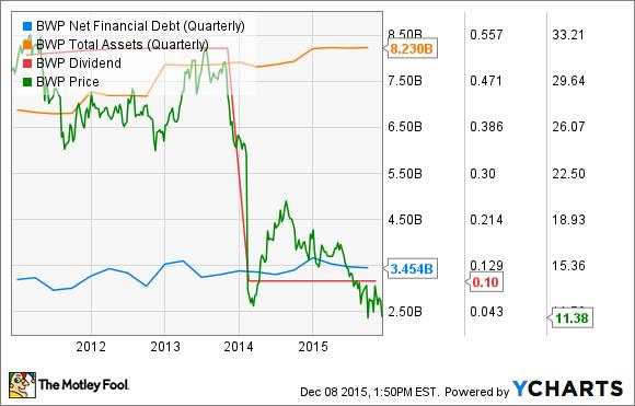 BWP Net Financial Debt (Quarterly) Chart