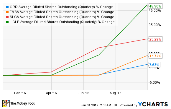 CRR Average Diluted Shares Outstanding (Quarterly) Chart