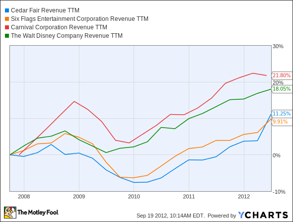 FUN Revenue TTM Chart