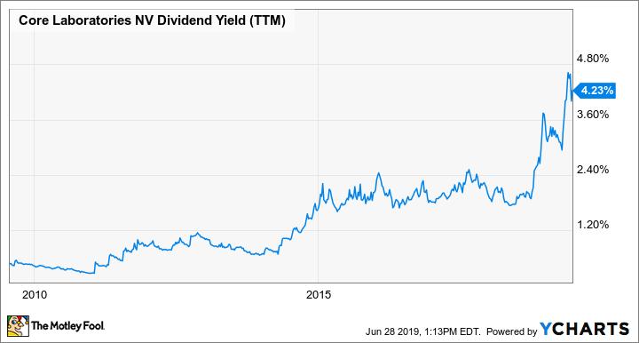 CLB Dividend Yield (TTM) Chart