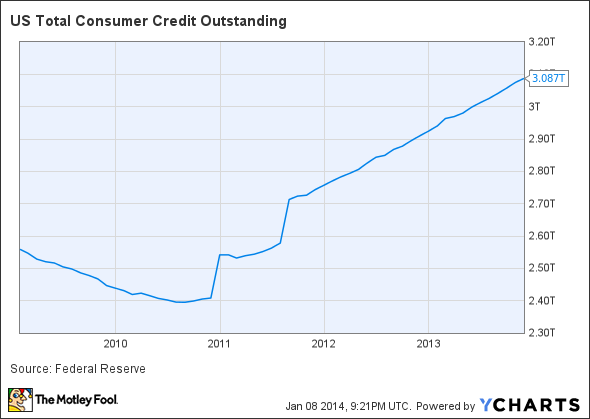 US Total Consumer Credit Outstanding Chart