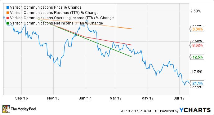 Verizon Stock Quote Unique The 48 Biggest Challenges Facing Verizon Communications Inc The