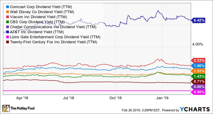 CMCSA Dividend Yield (TTM) Chart