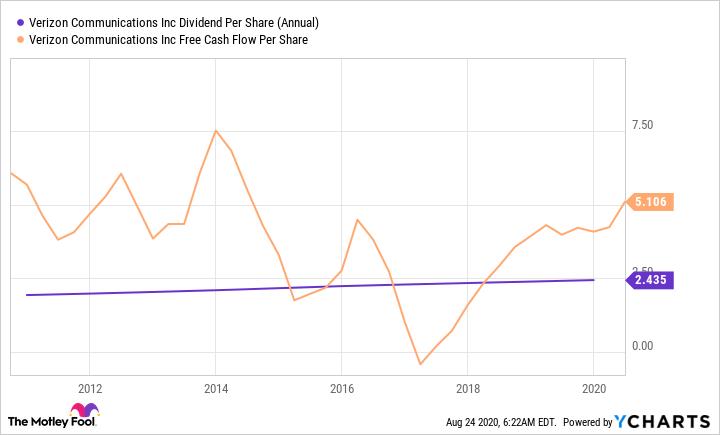 VZ Dividend Per Share (Annual) Chart