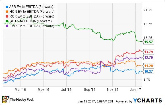 ABB EV to EBITDA (Forward) Chart