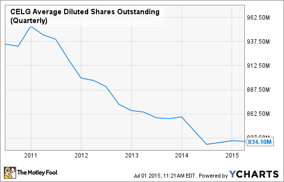 CELG Average Diluted Shares Outstanding (Quarterly) Chart
