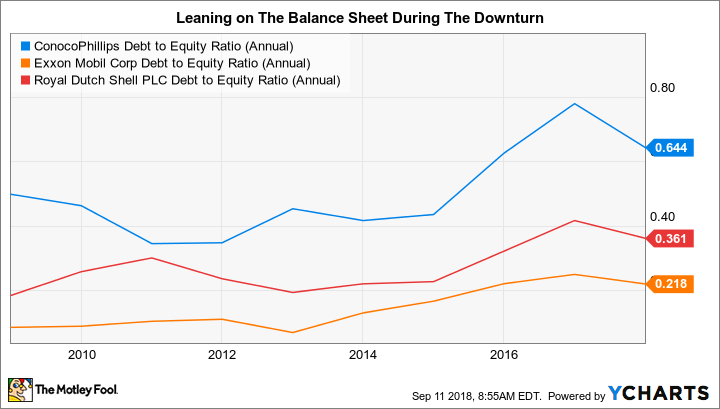 COP Debt to Equity Ratio (Annual) Chart