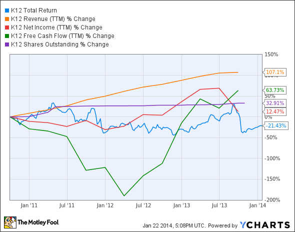 LRN Total Return Price Chart