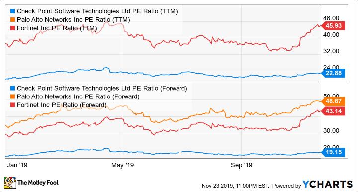CHKP PE Ratio (TTM) Chart