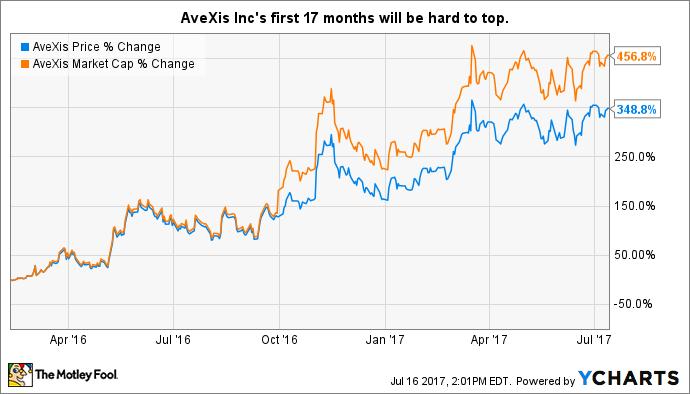 AVXS Chart