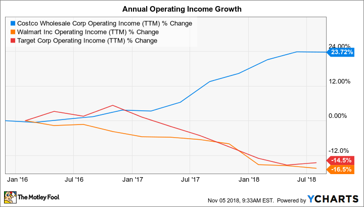 COST Operating Income (TTM) Chart