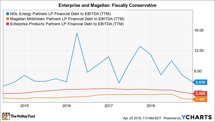 NGL Financial Debt to EBITDA (TTM) Chart