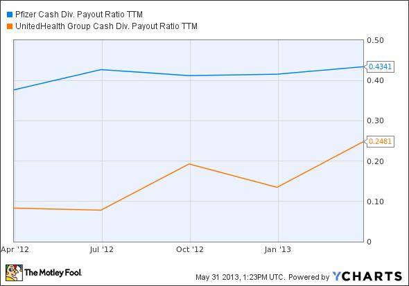 PFE Cash Div. Payout Ratio TTM Chart