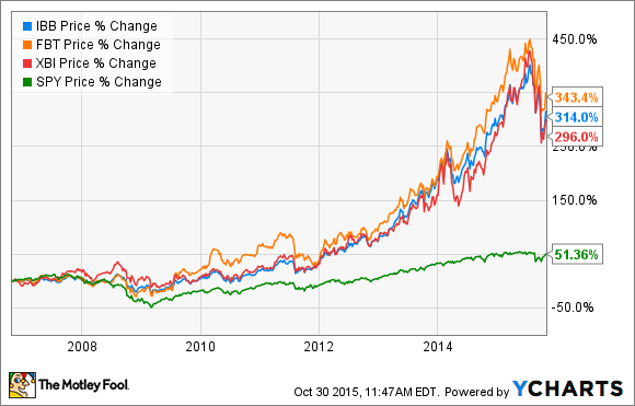 The Top 3 Biotech ETFs on the Market | The Motley Fool