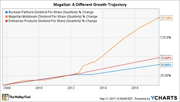 BPL Dividend Per Share (Quarterly) Chart