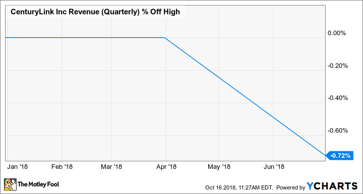 CTL Revenue (Quarterly) Chart