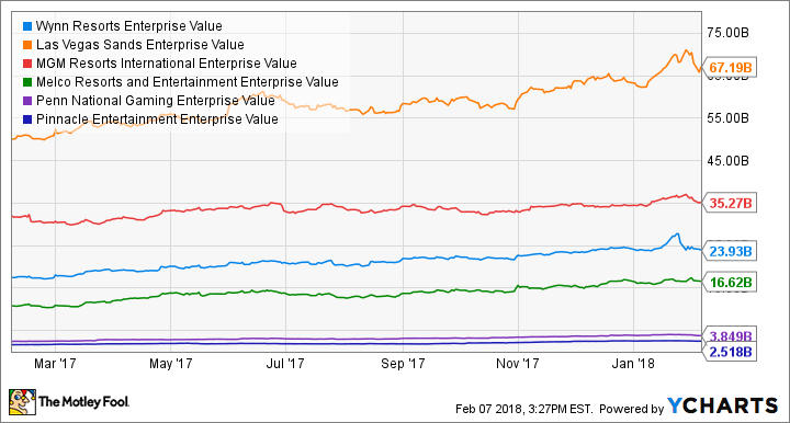 WYNN Enterprise Value Chart