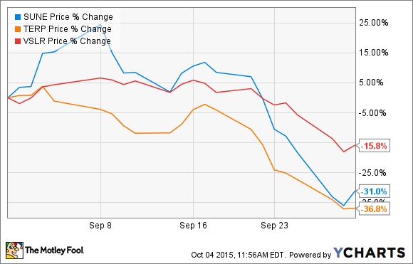 Sunedison stock options