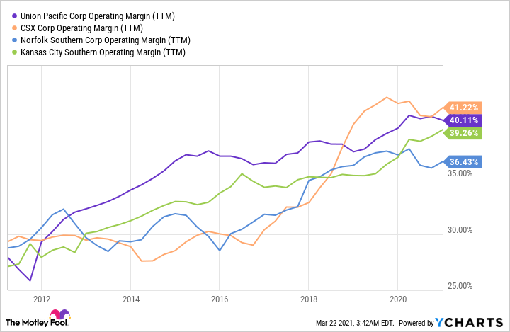 UNP Operating Margin (TTM) Chart