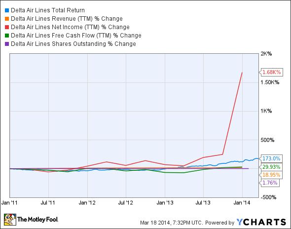 DAL Total Return Price Chart