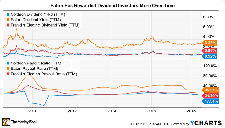 NDSN Dividend Yield (TTM) Chart