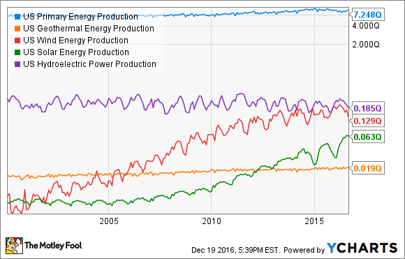 US Primary Energy Production Chart