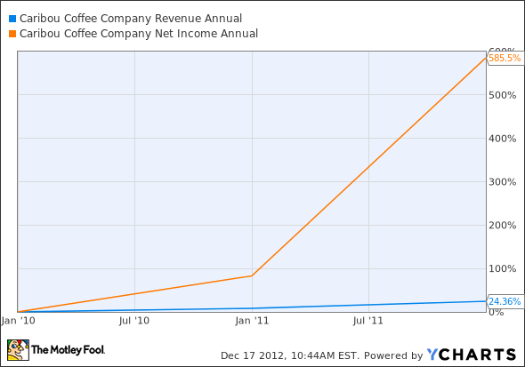 CBOU Revenue Annual Chart