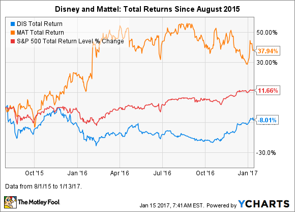 Better Stock Buy Now Walt Disney Co Vs Mattel The Motley Fool
