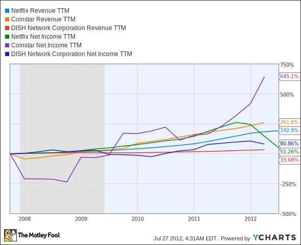 NFLX Revenue TTM Chart