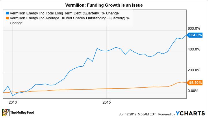 VET Total Long Term Debt (Quarterly) Chart